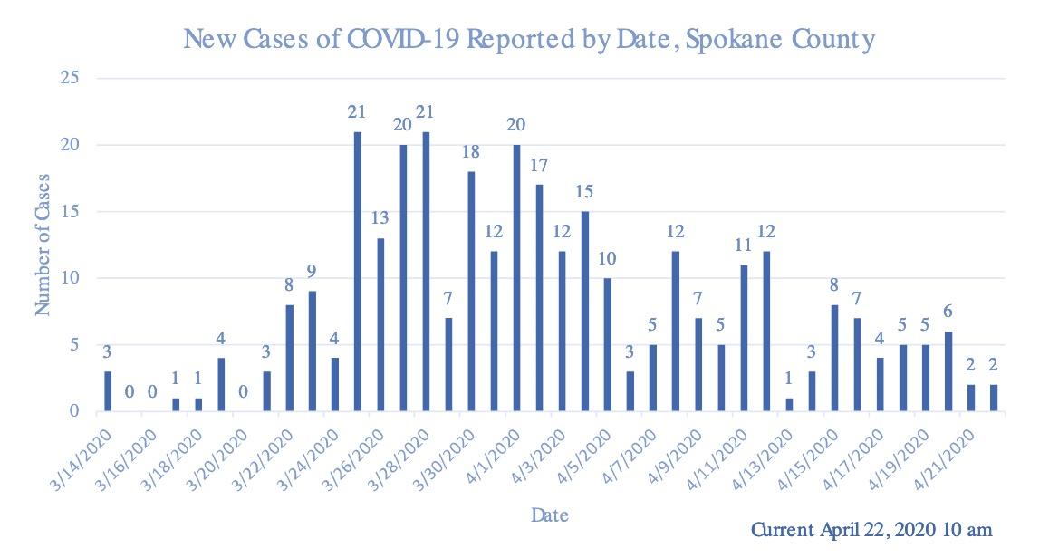 Kung Flu Spokane