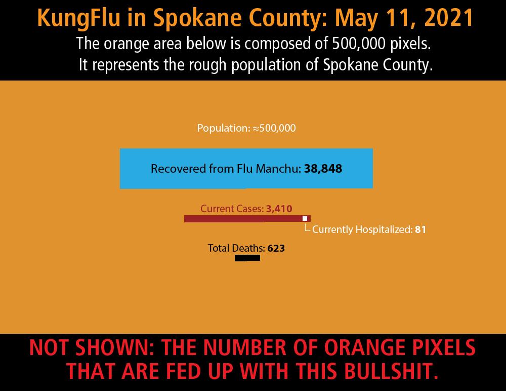 Spokane County Covid Numbers